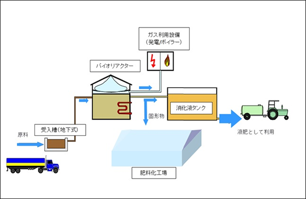 バイオガスプラントの概要図